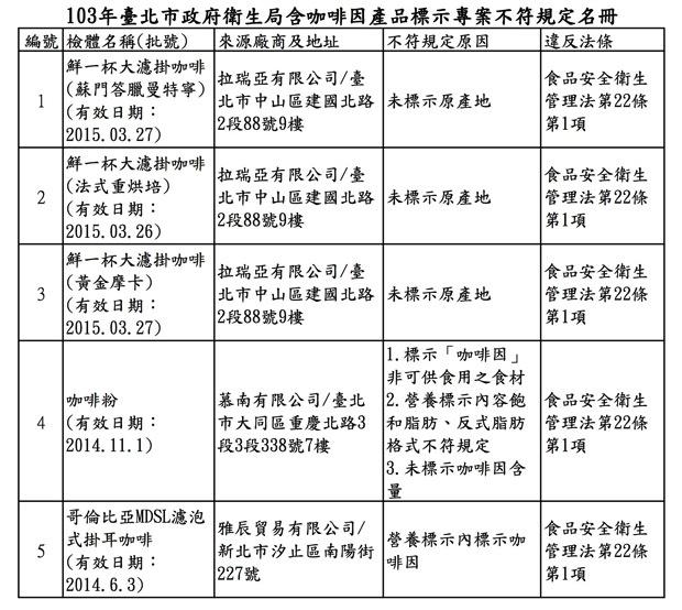 103年臺北市政府衛生局含咖啡因產品標示專案不符規定名冊 copy
